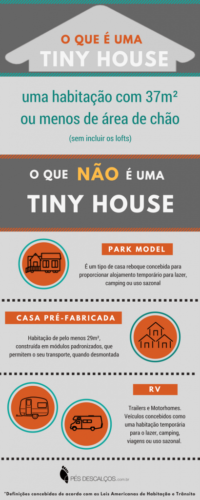 infográfico mini casa tiny house