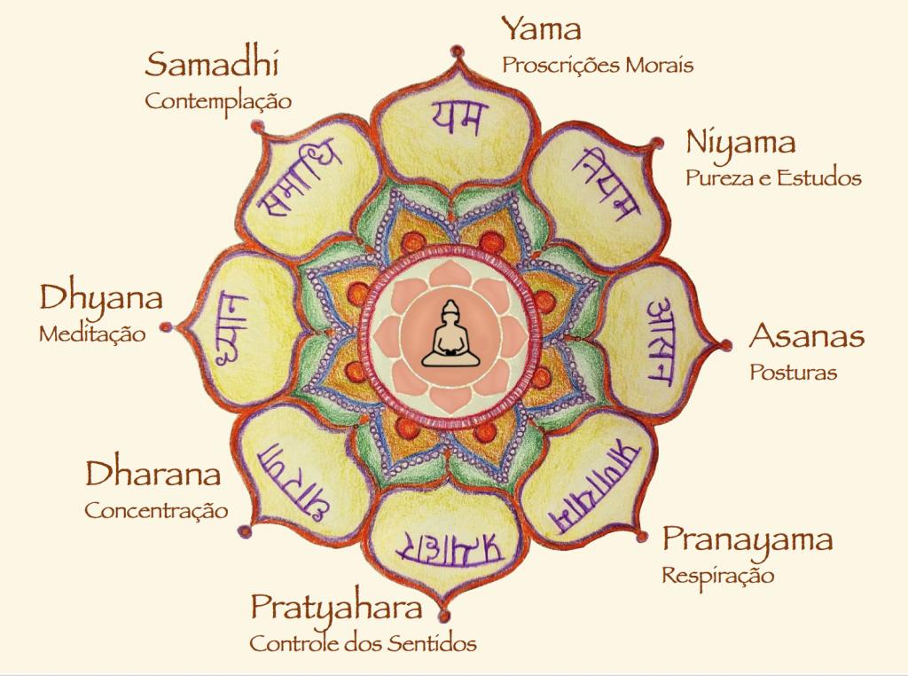 ensinamentos da pratica de yoga